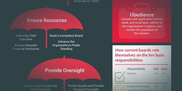 Board Service Infographic